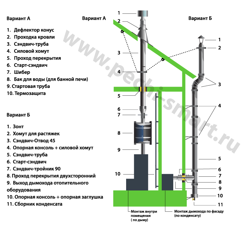 схема монтажа модульных